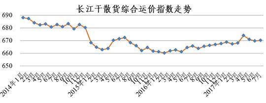 2017年7月长江干散货