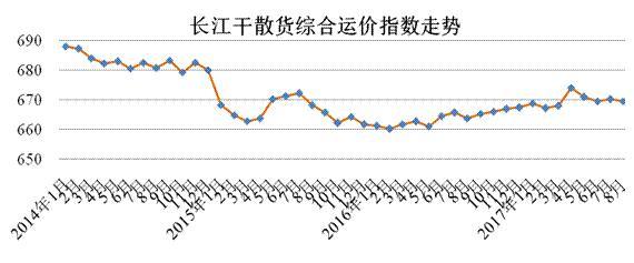 2017年8月长江干散货
