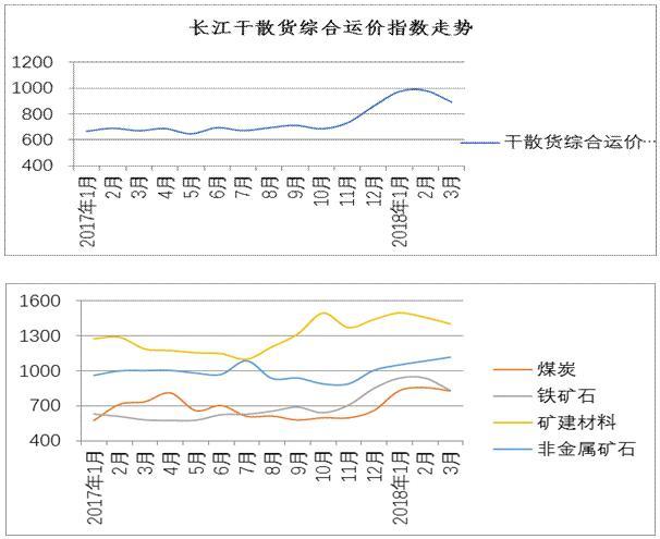 2018年3月长江干散货